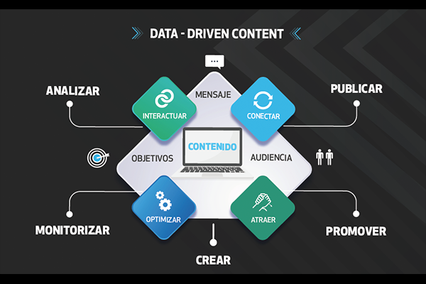 Una estrategia que se usa para toda esta información digital es Data Driven Content, que consiste en analizar y comprender lo que el público objetivo quiere o necesita, para luego poder ofrecérselo de una forma relevante y sobre todo, más atractiva.