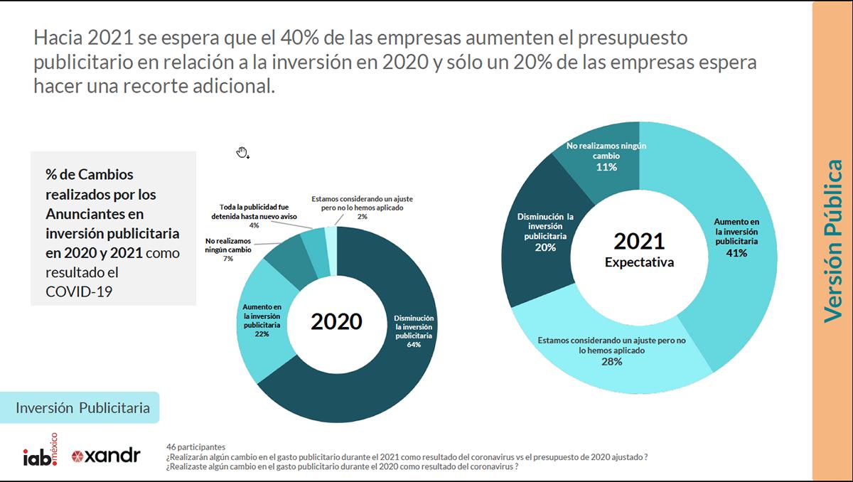 IAB México Inversión Publicitaria 2021