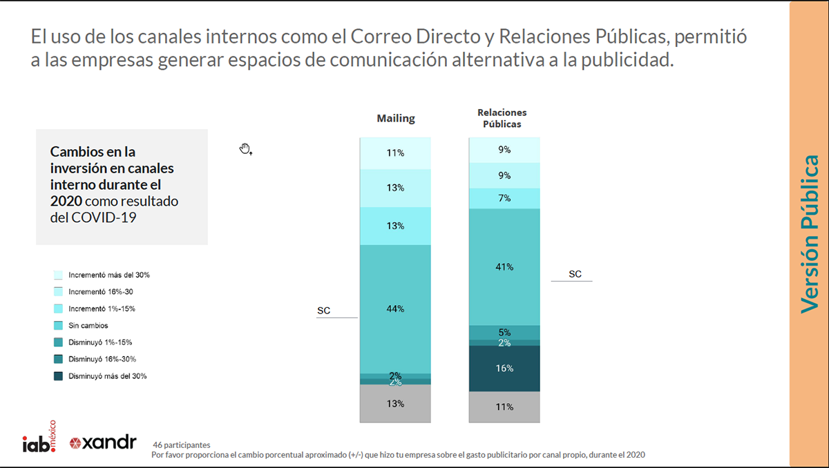 IAB México inversión publicitaria email marketing