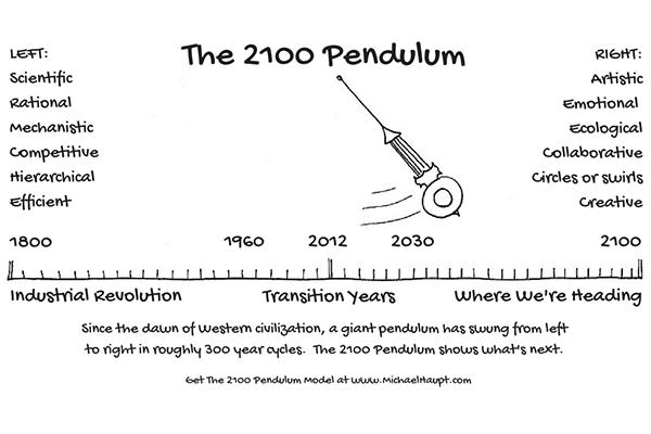 El Péndulo 2100